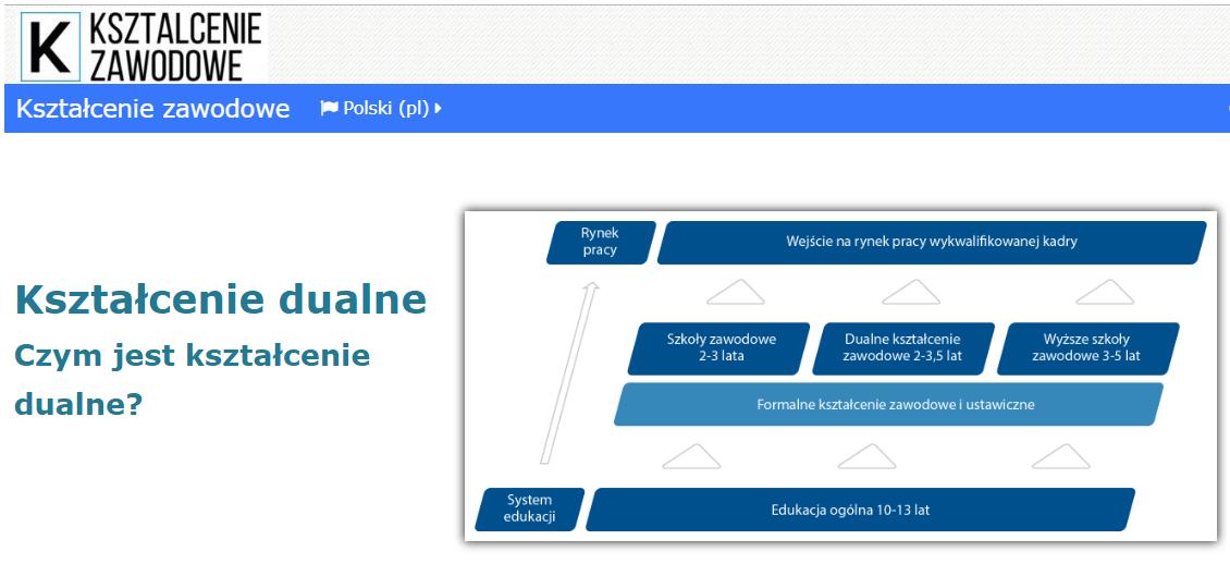 Platforma e.ksztalcenie-zawodowe.pl